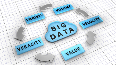 Photo for 5Vs. Big data used to manage large data sets described by the characteristics: Volume, Velocity, Variety, Veracity, Value - Royalty Free Image