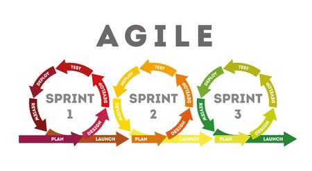 Illustration pour The concept of rapid product development. The concept of the sprint product development. Diagram of life cycle of product development in flat style. Vector illustration. - image libre de droit