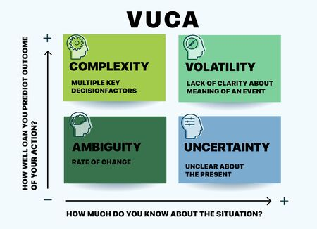 Illustration pour VUCA describing or to reflect on the volatility, uncertainty, complexity and ambiguity of general conditions and situations. Can be used for web design, presentation, printed design, banner - image libre de droit