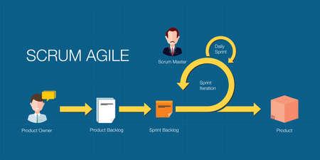 Illustration pour scrum agile methodology software development  project management illustration in vector - image libre de droit
