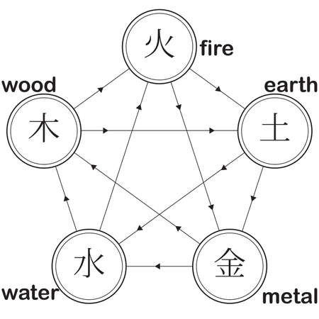 Ilustración de natural cycle pentagram: fire earth metal water wood - Imagen libre de derechos