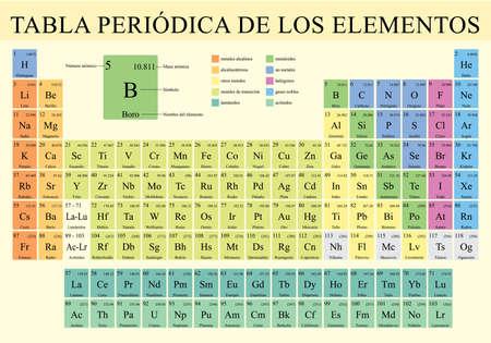 Illustration for TABLA PERIODICA DE LOS ELEMENTOS -Periodic Table of Elements in Spanish language-  Vector image - Royalty Free Image