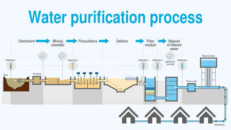 Illustration pour Graph that shows the process of water purification step by step on white background. Vector image - image libre de droit