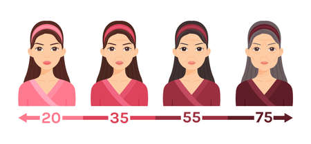 Illustration for Portrait of a Young, Middle, Elderly Women. One Lady at Different Ages. Changes in the Face, Skin. Aging process. Illustration for medical design, beauty, education, health. Flat cartoon style. Vector - Royalty Free Image