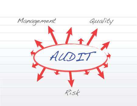 Several possible outcomes of performing an audit illustration design