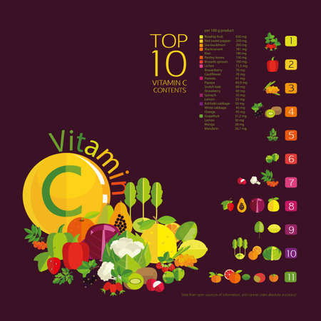 Vector Top 10 fruits and vegetables with the highest content of vitamin C  in vegetables, fruits and berries. The diagram and table of values on a dark background. Basics of healthy nutrition.