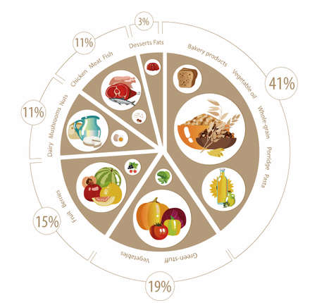 Ilustración de Food pyramid in the form of a pie chart. Recommendation for a healthy diet. Norms of products for the daily diet. - Imagen libre de derechos