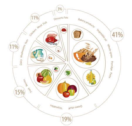 Vektor für Food pyramid in the form of a pie chart. - Lizenzfreies Bild
