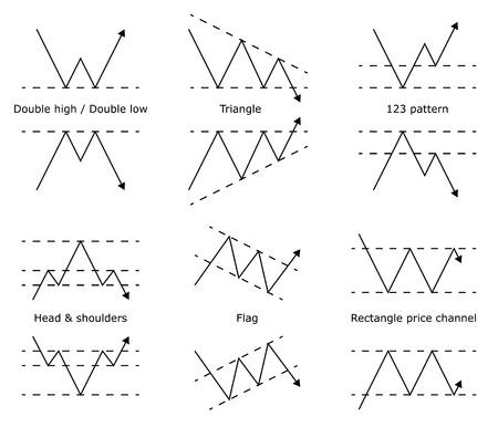 Forex Stock Trade Pattern