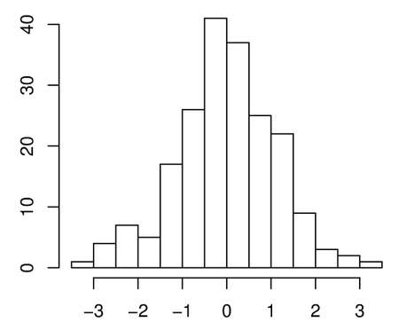 almost normal distribution example