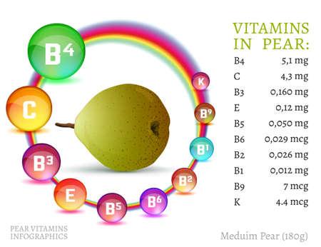 Illustration pour Pear vitamine infographic. Informative vector illustration with useful nutrition facts in bright colourful style.Vitamin B4, Vitamin C, Vitamin B3. - image libre de droit