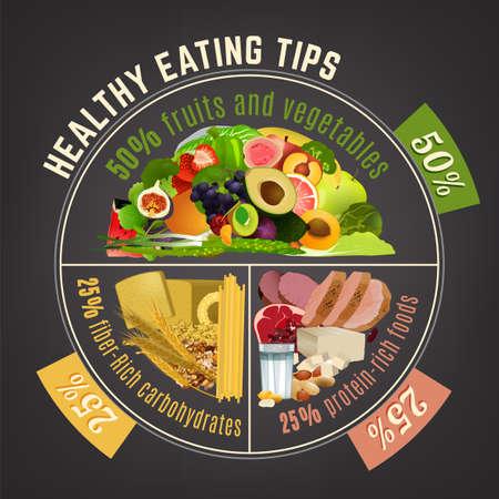 Ilustración de Healthy eating plate. Infographic chart with proper nutrition proportions. Food balance tips. Vector illustration isolated on a dark grey background. - Imagen libre de derechos