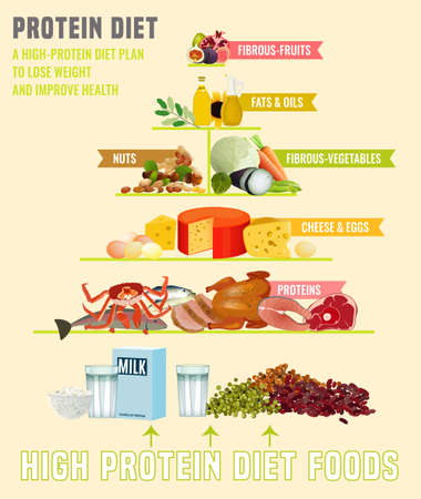 Illustration pour High protein diet vertical poster. Colourful vector illustration with different food types isolated on a light beige background. Healthy eating concept. - image libre de droit