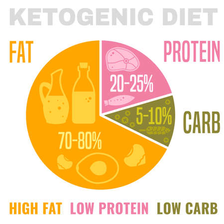Vektor für Low carbohydrate high fat ketogenic diet poster. Colourful vector illustration isolated on a light background. Healthy eating concept. - Lizenzfreies Bild