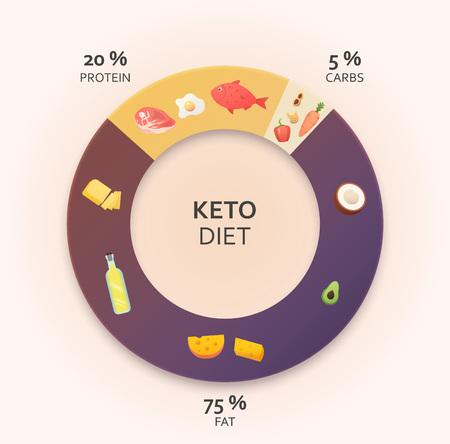 Vektor für Ketogenic diet diagram. Healthy eating concept. Colourful vector illustration - Lizenzfreies Bild