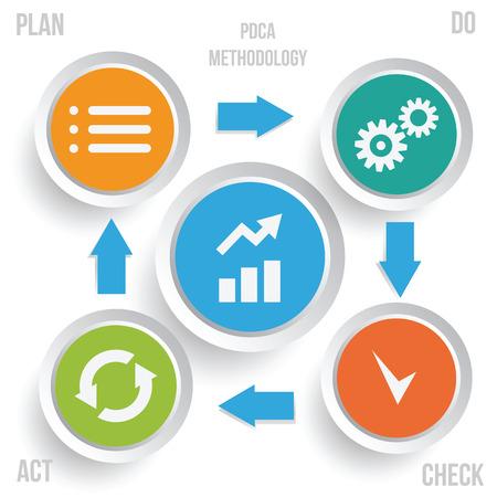Illustration pour PDCA methodology infographics. Continuous Improvement method vector illustration. - image libre de droit