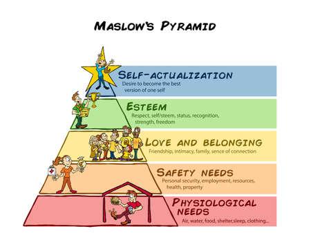 Ilustración de Maslow Pyramid of needs - Imagen libre de derechos