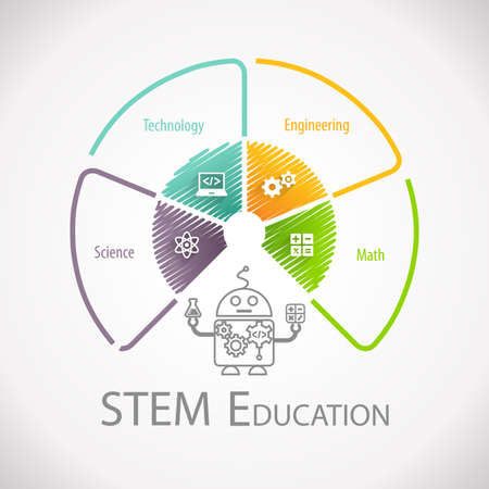 STEM Education Wheel. Science Technology Engineering Mathematics.