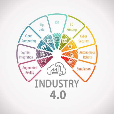 Photo pour Industry 4.0 Industrial Automation Wheel Concept Infographic - image libre de droit