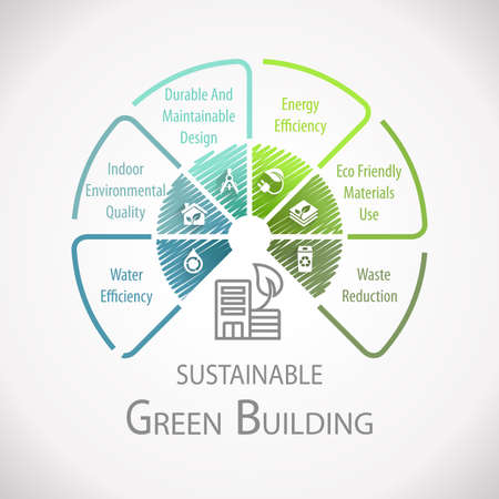 Green Building Sustainable Wheel Infographic