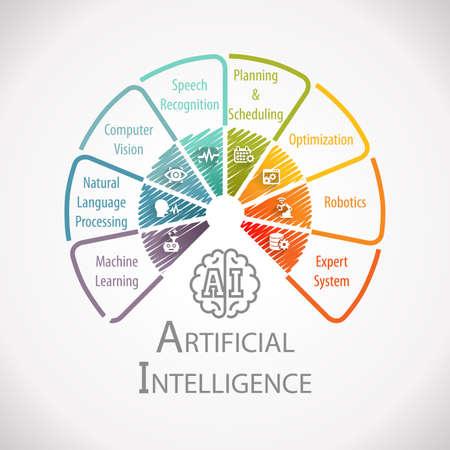 Photo pour Artificial Intelligence Automation Wheel Infographic - image libre de droit