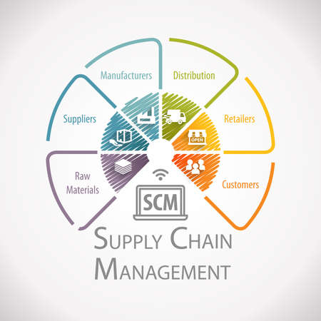 Photo for Supply Chain Management Wheel Infographic - Royalty Free Image