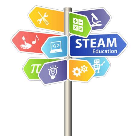 Photo pour STEAM STEM Education Sign. Science Technology Engineering Arts Mathematics. - image libre de droit