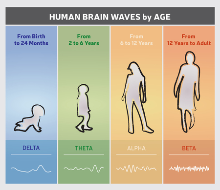 Human Brain Waves by Age Chart Diagram - People Silhouettesのイラスト素材