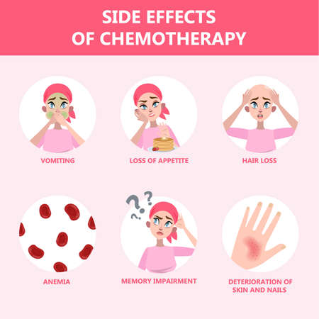 Illustration pour Side effects of chemotherapy set. Patient suffer - image libre de droit