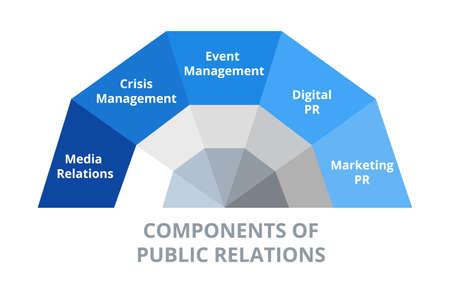 Components of Public Relations PR vector illustration crisis management media relations event and digital