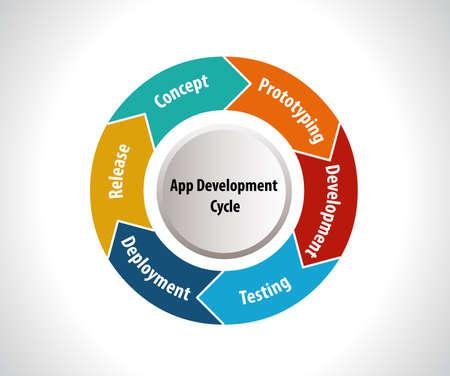 Illustration pour Software Development Life Cycle, app development cycle -vector eps10 - image libre de droit