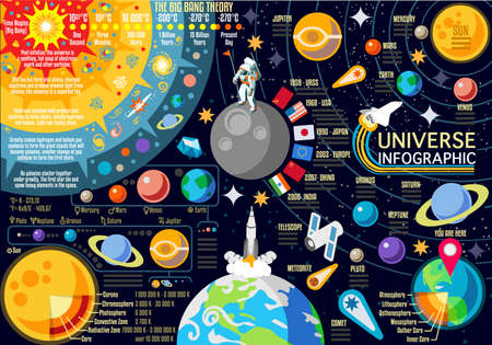 New Horizons of Solar System Infographic. NEW bright palette 3D Flat Vector Icon Set Planets Pluto Venus Mars Jupiter Comet Skyrocket and Astronaut the Universe Around the Sun.