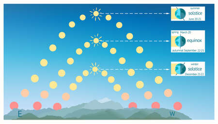 diagram of a spring solstice earth seasons as effect of the earths axial tilt infographics  earths axial tilt infographics