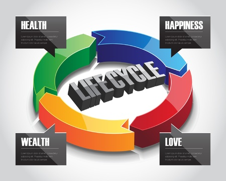 Three-dimensional arrow circle sign showing life-cycle of human in the aspects of love, wealth, health and happiness.