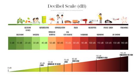 Vektor für The Decibel Scale sound level - Lizenzfreies Bild