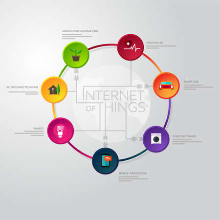 internet of things element in non flat