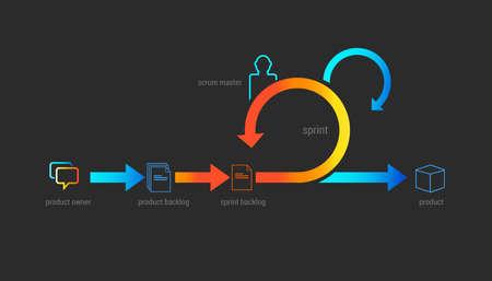 Illustration pour scrum agile methodology software development illustration project management - image libre de droit