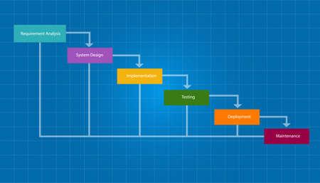 Ilustración de water fall SDLC system development life cycle methodology software concept - Imagen libre de derechos