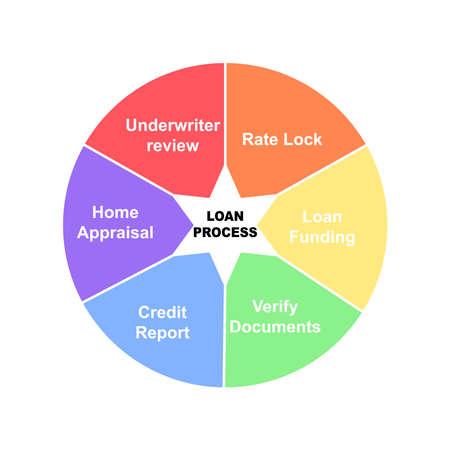 Ilustración de Diagram of Loan Process with keywords. EPS 10 - isolated on white background - Imagen libre de derechos