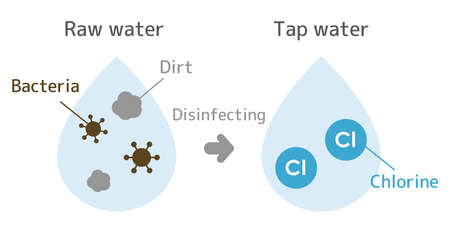 Illustration until raw water is disinfected with chlorine to become a tap water. With text.
