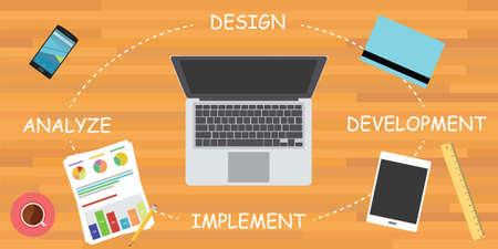 software development cycle sdlc computer design analyze implement development