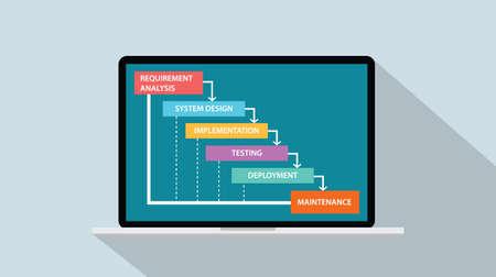 Ilustración de Concept of Software Development Life Cycle - Waterfall Model vector illustration - Imagen libre de derechos