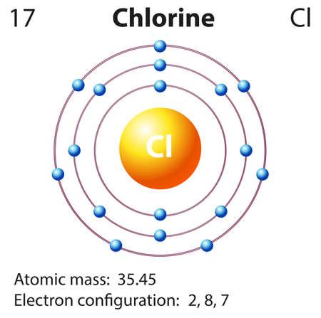 Diagram representation of the element chlorine illustration