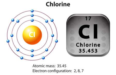 Symbol and electron diagram of chlorine illustration