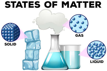 Diagrame of matter in different states illustration