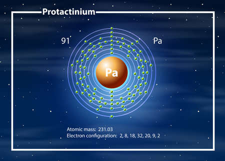 A Protactinium atom diagram illustration
