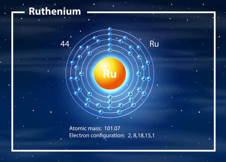 a Ruthenium atom diagram  illustration