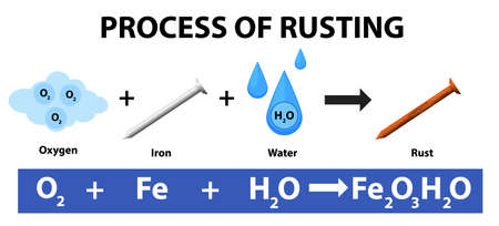Illustration for Process of rusting chemical equation illustration - Royalty Free Image