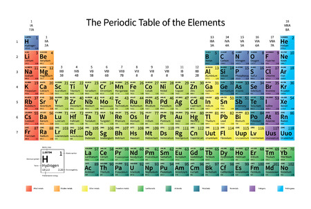 Bright colorful Periodic Table of the Elements with atomic mass, electronegativity and 1st ionization energy, isolated on white