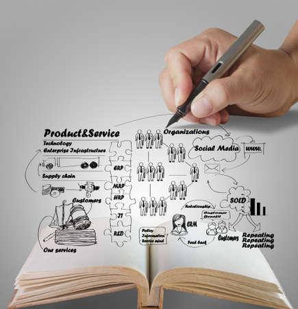 Foto de open book of businessman hand drawing idea board of business process  - Imagen libre de derechos